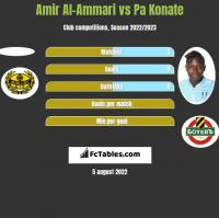 Amir Al-Ammari vs Pa Konate h2h player stats