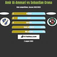 Amir Al-Ammari vs Sebastian Crona h2h player stats