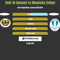 Amir Al-Ammari vs Moustafa Zeidan h2h player stats