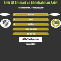 Amir Al-Ammari vs Abdelrahman Saidi h2h player stats