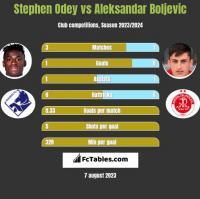 Stephen Odey vs Aleksandar Boljevic h2h player stats