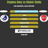 Stephen Odey vs Cheick Timite h2h player stats