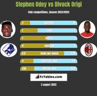 Stephen Odey vs Divock Origi h2h player stats