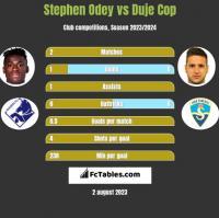 Stephen Odey vs Duje Cop h2h player stats