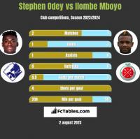 Stephen Odey vs Ilombe Mboyo h2h player stats