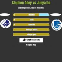 Stephen Odey vs Junya Ito h2h player stats
