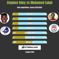 Stephen Odey vs Mohamed Salah h2h player stats