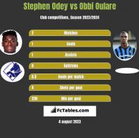Stephen Odey vs Obbi Oulare h2h player stats