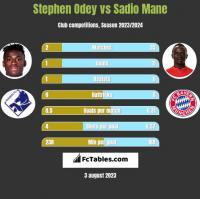 Stephen Odey vs Sadio Mane h2h player stats