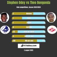 Stephen Odey vs Theo Bongonda h2h player stats