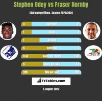 Stephen Odey vs Fraser Hornby h2h player stats