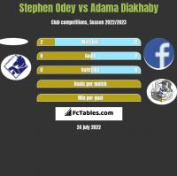 Stephen Odey vs Adama Diakhaby h2h player stats