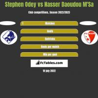Stephen Odey vs Nasser Daoudou M'Sa h2h player stats