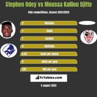 Stephen Odey vs Moussa Kalilou Djitte h2h player stats