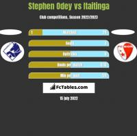 Stephen Odey vs Itaitinga h2h player stats