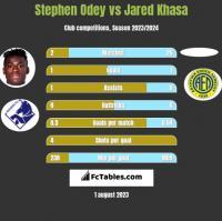 Stephen Odey vs Jared Khasa h2h player stats