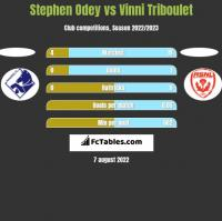 Stephen Odey vs Vinni Triboulet h2h player stats