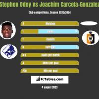 Stephen Odey vs Joachim Carcela-Gonzalez h2h player stats
