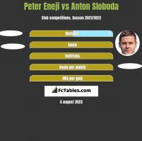 Peter Eneji vs Anton Sloboda h2h player stats