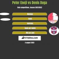 Peter Eneji vs Denis Duga h2h player stats