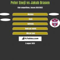 Peter Eneji vs Jakub Brasen h2h player stats