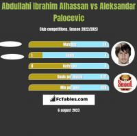 Abdullahi Ibrahim Alhassan vs Aleksandar Palocevic h2h player stats