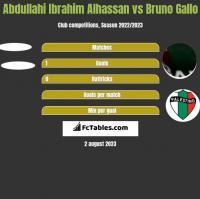 Abdullahi Ibrahim Alhassan vs Bruno Gallo h2h player stats