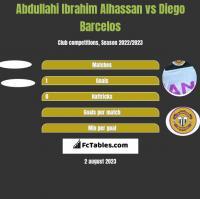 Abdullahi Ibrahim Alhassan vs Diego Barcelos h2h player stats