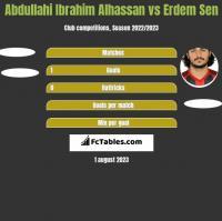 Abdullahi Ibrahim Alhassan vs Erdem Sen h2h player stats