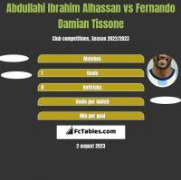 Abdullahi Ibrahim Alhassan vs Fernando Damian Tissone h2h player stats