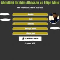 Abdullahi Ibrahim Alhassan vs Filipe Melo h2h player stats