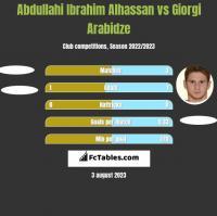 Abdullahi Ibrahim Alhassan vs Giorgi Arabidze h2h player stats