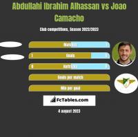 Abdullahi Ibrahim Alhassan vs Joao Camacho h2h player stats