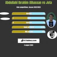 Abdullahi Ibrahim Alhassan vs Jota h2h player stats