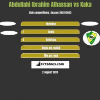 Abdullahi Ibrahim Alhassan vs Kaka h2h player stats