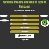 Abdullahi Ibrahim Alhassan vs Okacha Hamzaoui h2h player stats
