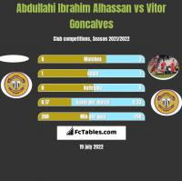 Abdullahi Ibrahim Alhassan vs Vitor Goncalves h2h player stats