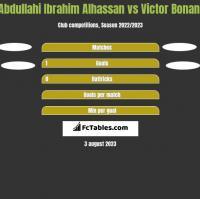 Abdullahi Ibrahim Alhassan vs Victor Bonani h2h player stats