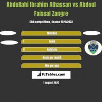 Abdullahi Ibrahim Alhassan vs Abdoul Faissal Zangre h2h player stats