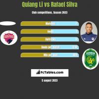 Quiang Li vs Rafael Silva h2h player stats