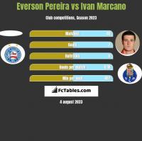 Everson Pereira vs Ivan Marcano h2h player stats