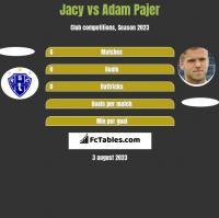 Jacy vs Adam Pajer h2h player stats