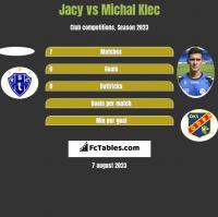 Jacy vs Michal Klec h2h player stats