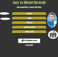 Jacy vs Michal Obrocnik h2h player stats