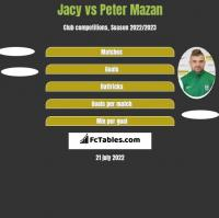 Jacy vs Peter Mazan h2h player stats