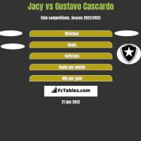Jacy vs Gustavo Cascardo h2h player stats