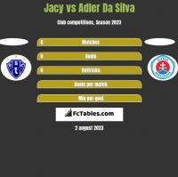 Jacy vs Adler Da Silva h2h player stats