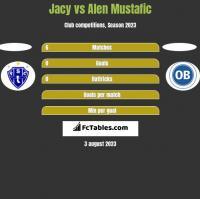 Jacy vs Alen Mustafic h2h player stats