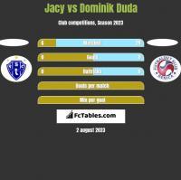 Jacy vs Dominik Duda h2h player stats