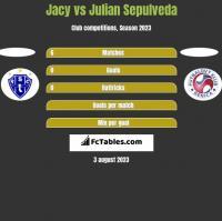 Jacy vs Julian Sepulveda h2h player stats